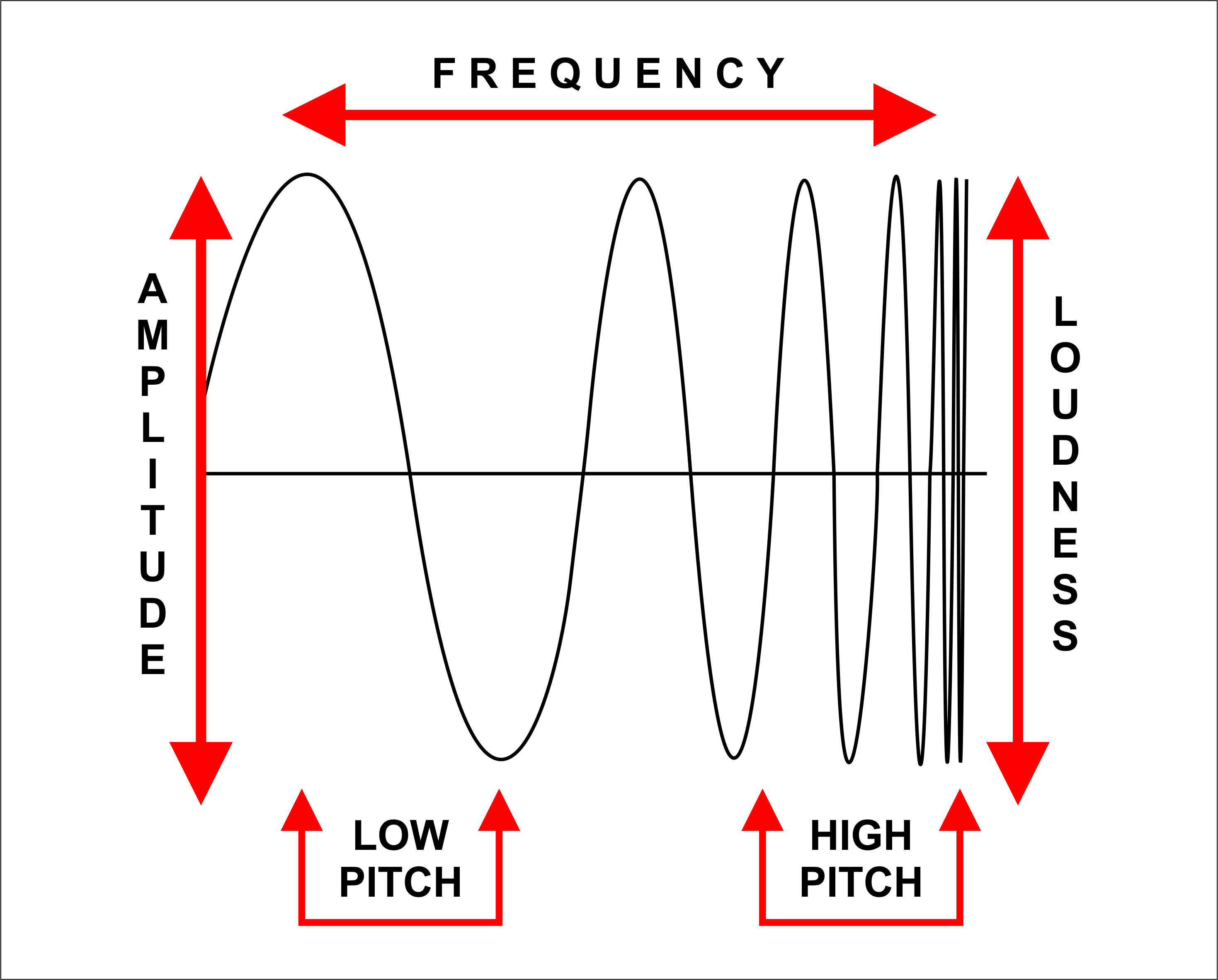 relationship between amplitude frequency pitch and volume of sound waves