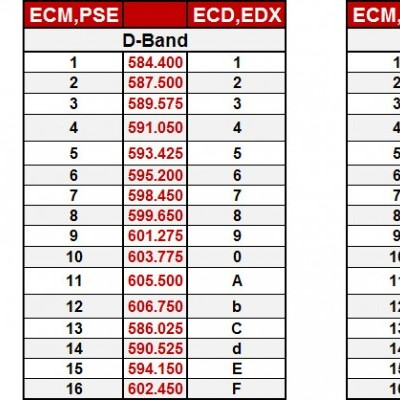 Current AS-900, ECM, PSE, ECD & EDX D and N Band Frequencies