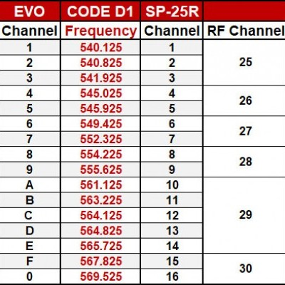 Current EVO and SP-25R D1 Band Frequencies