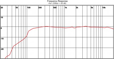 condenser microphone frequency