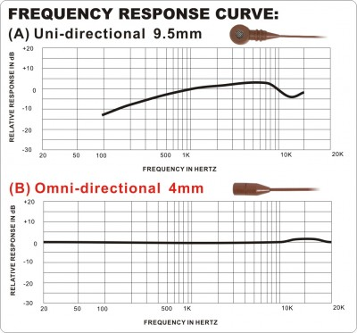 Single Ear Headset Frequency Chart