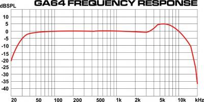 GA64/GA64SC frequency