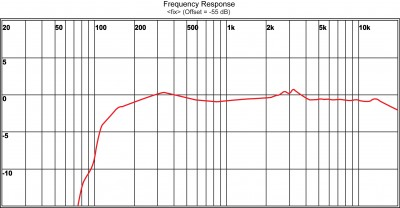 gooseneck microphone frequency