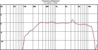 microphone Frequency