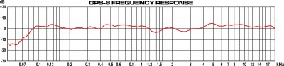 GPS-8 Frequency Response