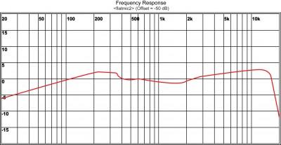 HH52 Handheld Mic Polar Pattern