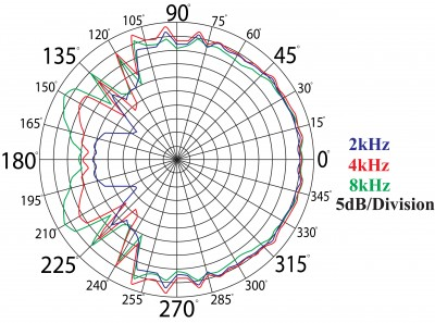 HH52 Handheld Mic Frequency