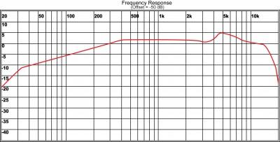 HH64SC Freq. Chart