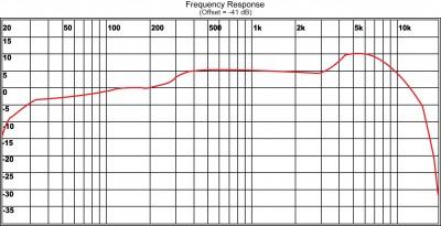 HH64 Freq. Chart