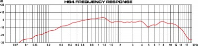HS4 Frequency Response
