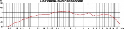 HS7 Frequency Response