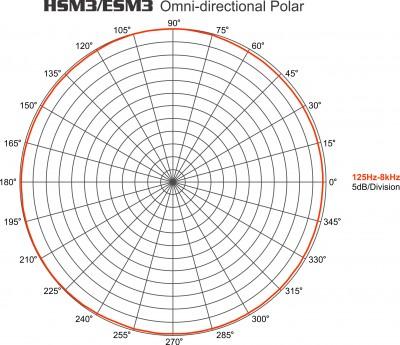 HSM3/ESM3 Omni mic polar
