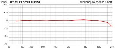 HSM8/ESM8 Omni Frequency Chart