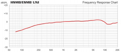 HSM8/ESM8 Uni Frequency Chart
