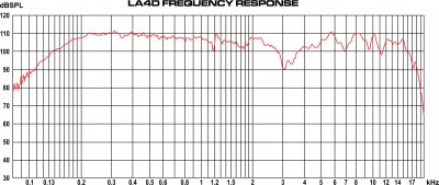 LA4D Frequency Graphs