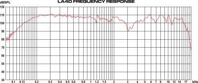 LA4D Frequency Graphs