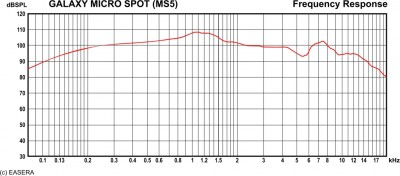 MS5 Frequency Response