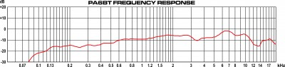 PA6BT Frequency Response