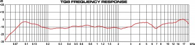 TQ8 Frequency Response