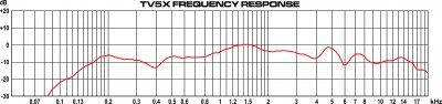 TV5X Frequency Response