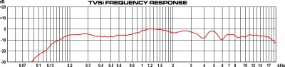 TV5i Frequency Response