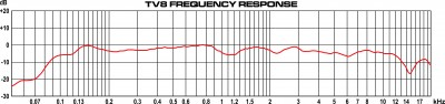 TV8 Frequency Response