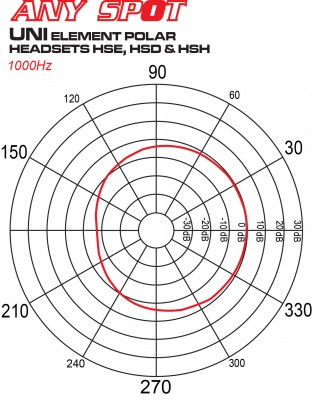 single ear headset mic polar