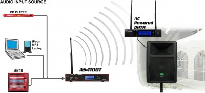 Wireless Speaker System AS-WSS11T